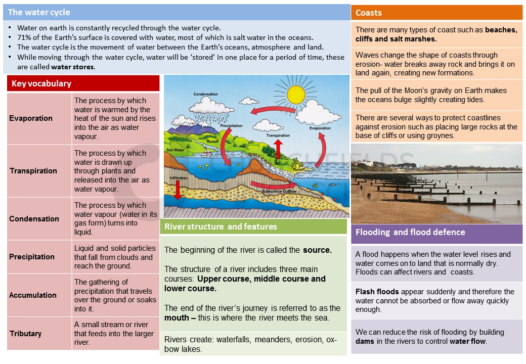 Knowledge organiser: River and coasts