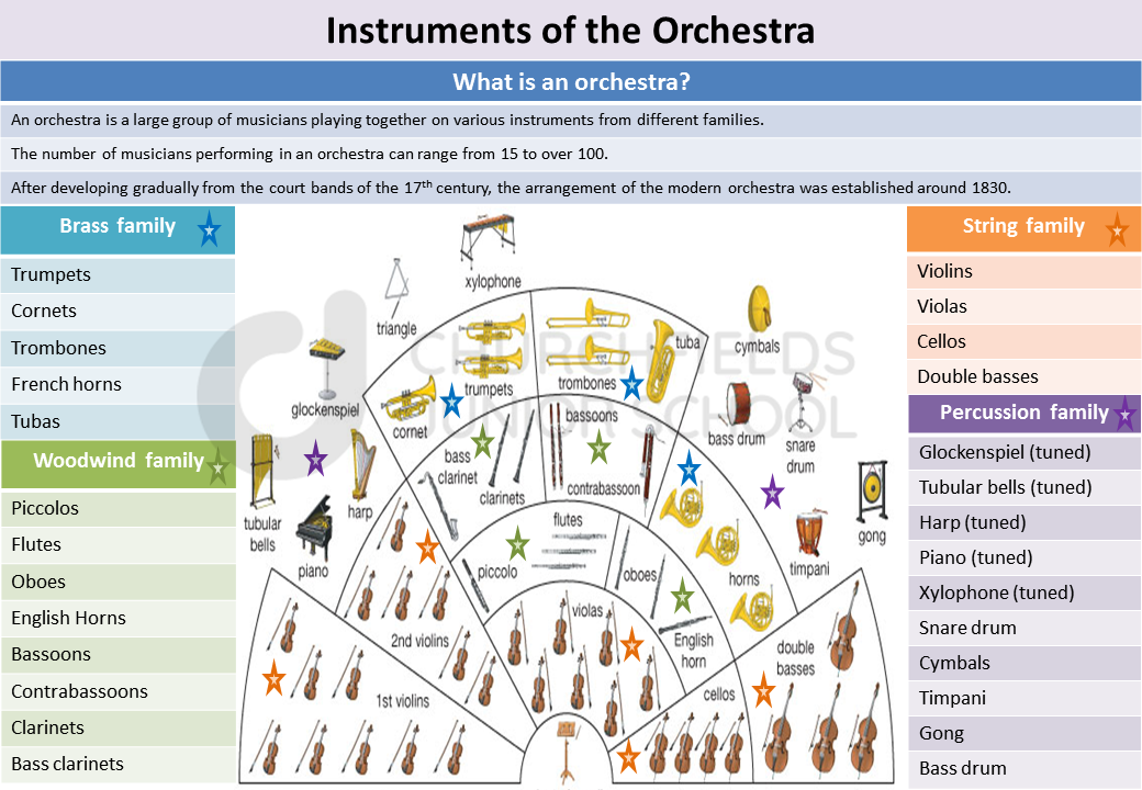 Knowledge organiser: Instruments of the orchestra
